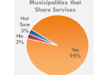 Caucus Releases Report on Municipal Shared Services