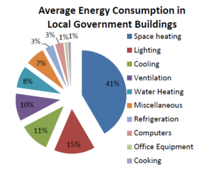Energy Efficiency in Public Buildings